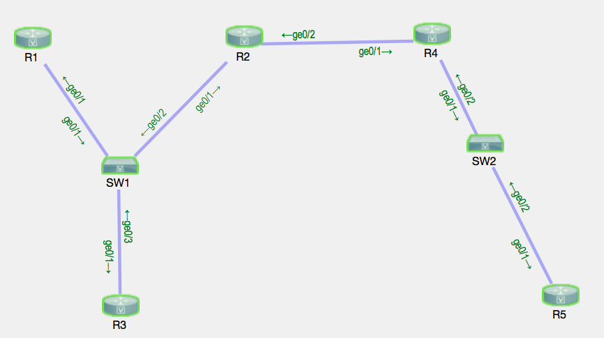 Integrating Cisco Virtual Internet Routing Lab (VIRL) with