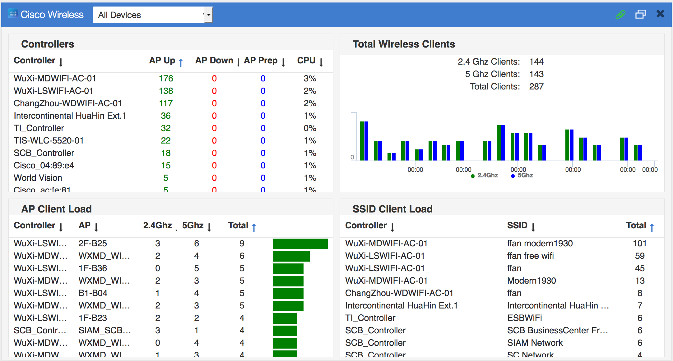 Technical notes network discovery monitoring and netflow the focus of this article is on cisco wireless devices this is how the cisco wireless dashboard looks like buycottarizona Images